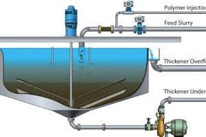 Thickener Operation