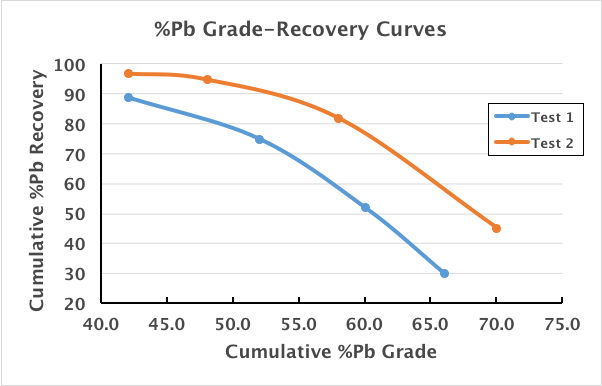 Grade-Recovery Curves