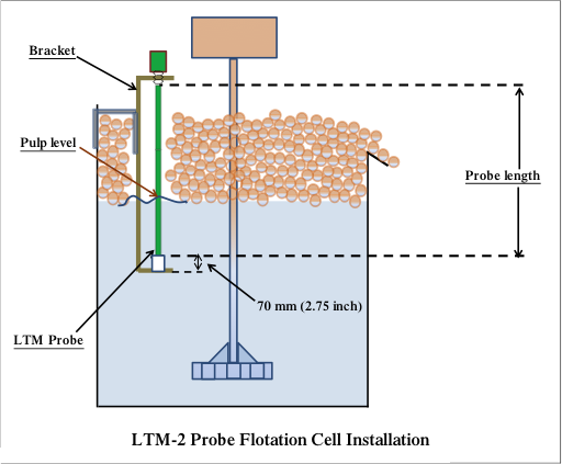LTM-2 Probe Flotation Cell Installation