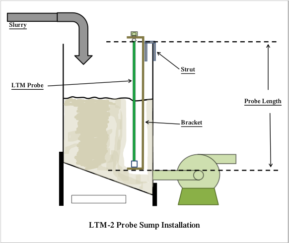 LTM-2 Probe Sump Installation