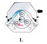 How a peristaltic pump works