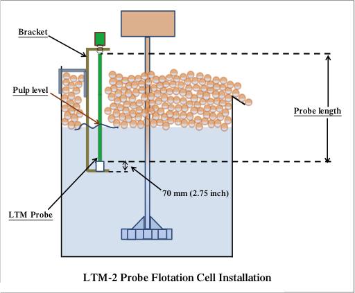 LTM-2 Probe Flotation Cell Installation