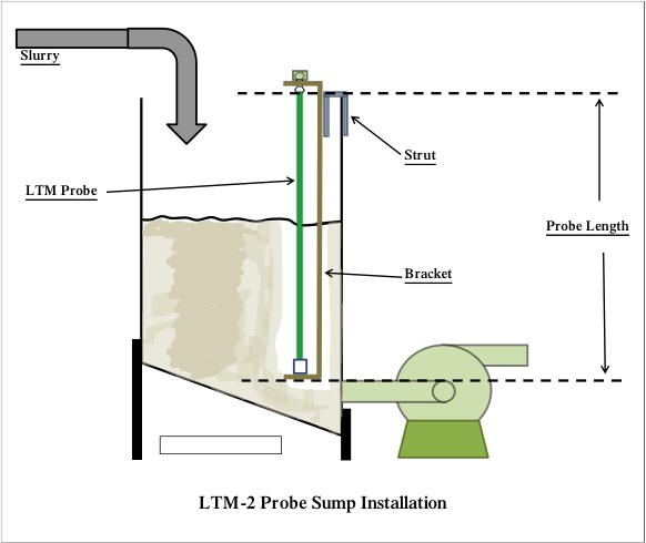 LTM-2 Probe Sump Installation